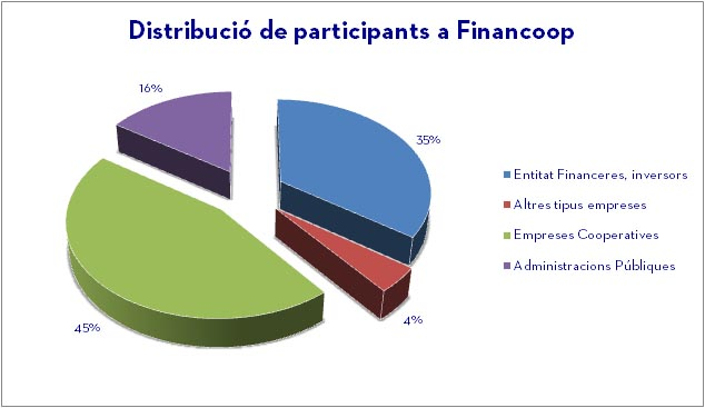 paricipants jornada financoop